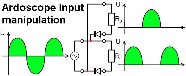 Ardoscope input manipulation